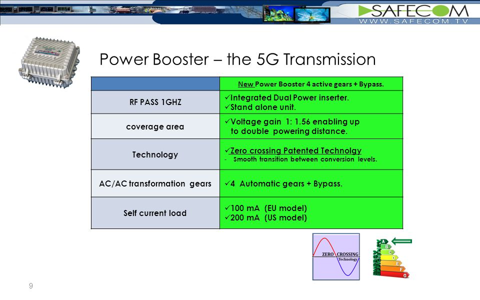 Power Booster – the 5G Transmission New Power Booster 4 active gears + Bypass.