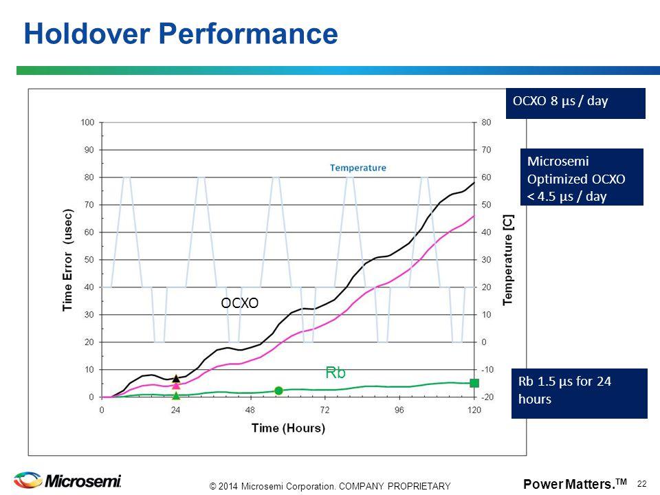 Power Matters. TM 22 © 2014 Microsemi Corporation. COMPANY PROPRIETARY Holdover Performance OCXO 8 µs / day Microsemi Optimized OCXO < 4.5 µs / day Rb