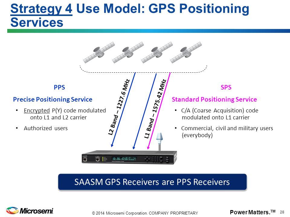 Power Matters. TM 28 © 2014 Microsemi Corporation. COMPANY PROPRIETARY Strategy 4 Use Model: GPS Positioning Services PPS Precise Positioning Service