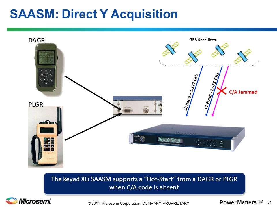 Power Matters. TM 31 © 2014 Microsemi Corporation. COMPANY PROPRIETARY SAASM: Direct Y Acquisition GPS Satellites L1 Band - 1.575 GHz L2 Band – 1.227