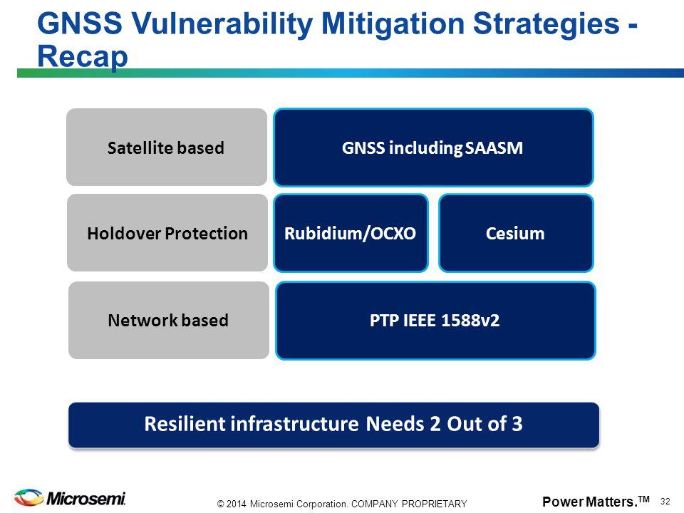 Power Matters. TM 32 © 2014 Microsemi Corporation. COMPANY PROPRIETARY GNSS Vulnerability Mitigation Strategies - Recap Satellite based Network based