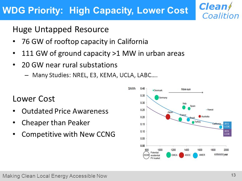 Making Clean Local Energy Accessible Now 13 WDG Priority: High Capacity, Lower Cost Huge Untapped Resource 76 GW of rooftop capacity in California 111 GW of ground capacity >1 MW in urban areas 20 GW near rural substations – Many Studies: NREL, E3, KEMA, UCLA, LABC….