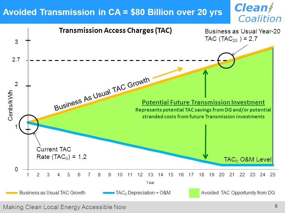 Making Clean Local Energy Accessible Now 6 Avoided Transmission in CA = $80 Billion over 20 yrs Business as Usual TAC Growth TAC 0 Depreciation + O&M Avoided TAC Opportunity from DG Current TAC Rate (TAC 0 ) = 1.2 Business As Usual TAC Growth Business as Usual Year-20 TAC (TAC 20 ) = 2.7 2.7 TAC 0 O&M Level