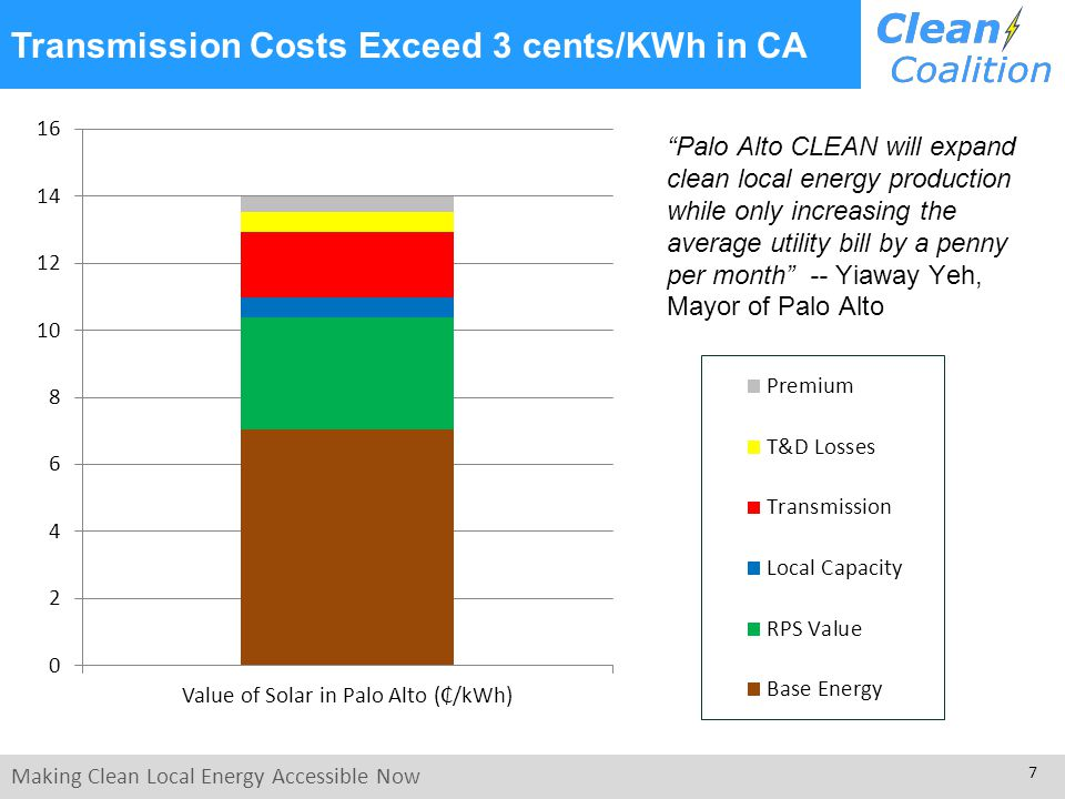 Making Clean Local Energy Accessible Now 7 Transmission Costs Exceed 3 cents/KWh in CA Palo Alto CLEAN will expand clean local energy production while only increasing the average utility bill by a penny per month -- Yiaway Yeh, Mayor of Palo Alto