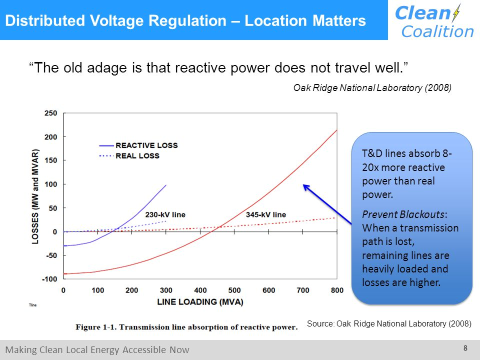 Making Clean Local Energy Accessible Now 8 Distributed Voltage Regulation – Location Matters The old adage is that reactive power does not travel well. Oak Ridge National Laboratory (2008) Source: Oak Ridge National Laboratory (2008) T&D lines absorb 8- 20x more reactive power than real power.