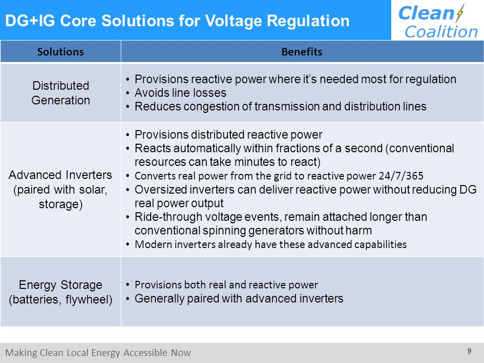 Making Clean Local Energy Accessible Now 9 DG+IG Core Solutions for Voltage Regulation SolutionsBenefits Distributed Generation Provisions reactive power where it's needed most for regulation Avoids line losses Reduces congestion of transmission and distribution lines Advanced Inverters (paired with solar, storage) Provisions distributed reactive power Reacts automatically within fractions of a second (conventional resources can take minutes to react) Converts real power from the grid to reactive power 24/7/365 Oversized inverters can deliver reactive power without reducing DG real power output Ride-through voltage events, remain attached longer than conventional spinning generators without harm Modern inverters already have these advanced capabilities Energy Storage (batteries, flywheel) Provisions both real and reactive power Generally paired with advanced inverters