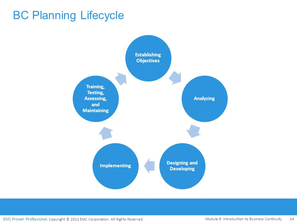 EMC Proven Professional. Copyright © 2012 EMC Corporation. All Rights Reserved. BC Planning Lifecycle Module 9: Introduction to Business Continuity14