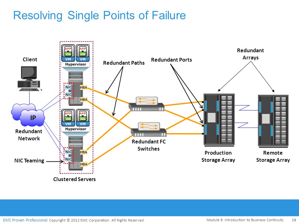 EMC Proven Professional. Copyright © 2012 EMC Corporation. All Rights Reserved. Resolving Single Points of Failure Module 9: Introduction to Business