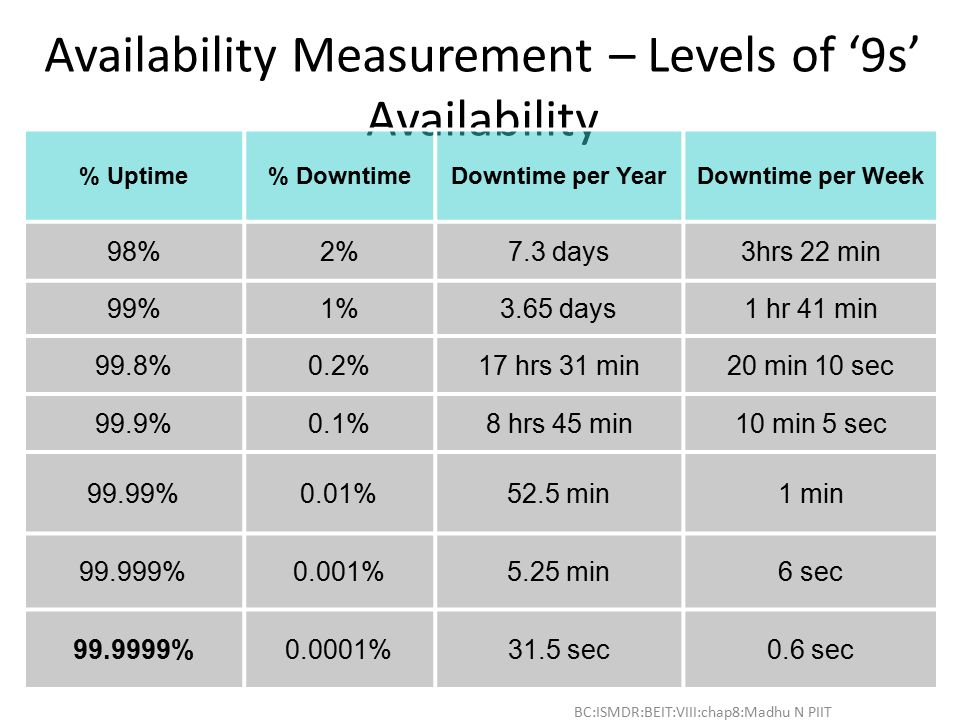 BC:ISMDR:BEIT:VIII:chap8:Madhu N PIIT - 10 Availability Measurement – Levels of '9s' Availability % Uptime% DowntimeDowntime per YearDowntime per Week 98%2%7.3 days3hrs 22 min 99%1%3.65 days1 hr 41 min 99.8%0.2%17 hrs 31 min20 min 10 sec 99.9%0.1%8 hrs 45 min10 min 5 sec 99.99%0.01%52.5 min1 min 99.999%0.001%5.25 min6 sec 99.9999%0.0001%31.5 sec0.6 sec