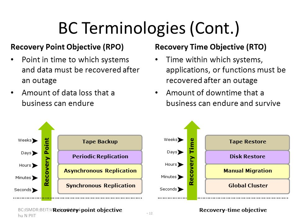 BC:ISMDR:BEIT:VIII:chap8:Mad hu N PIIT - 12 BC Terminologies (Cont.) Recovery Point Objective (RPO) Point in time to which systems and data must be recovered after an outage Amount of data loss that a business can endure Recovery Time Objective (RTO) Time within which systems, applications, or functions must be recovered after an outage Amount of downtime that a business can endure and survive Recovery-point objectiveRecovery-time objective