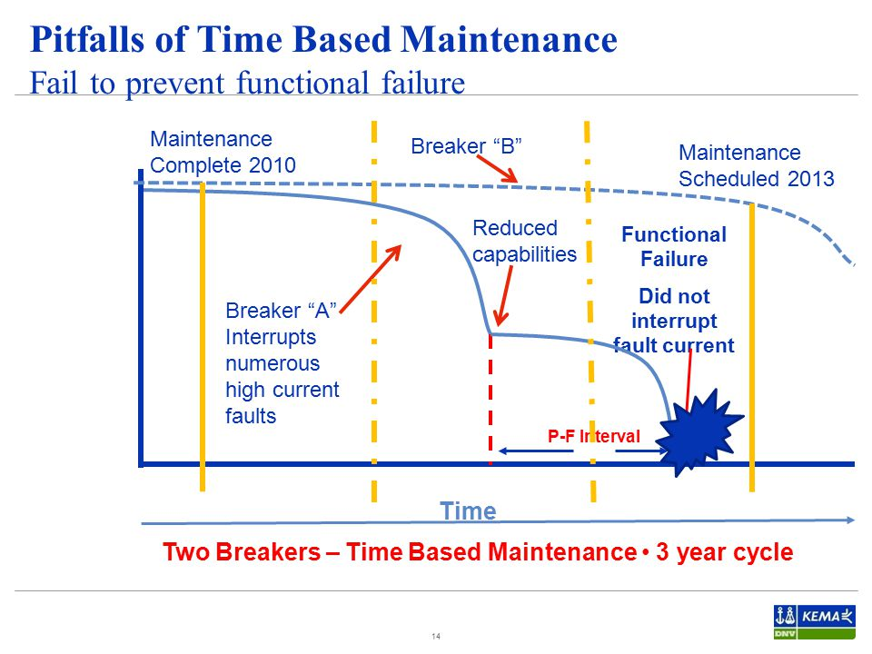 14 Pitfalls of Time Based Maintenance Fail to prevent functional failure Functional Failure Did not interrupt fault current Time P-F Interval Two Breakers – Time Based Maintenance 3 year cycle Breaker A Interrupts numerous high current faults Breaker B Maintenance Complete 2010 Maintenance Scheduled 2013 Reduced capabilities