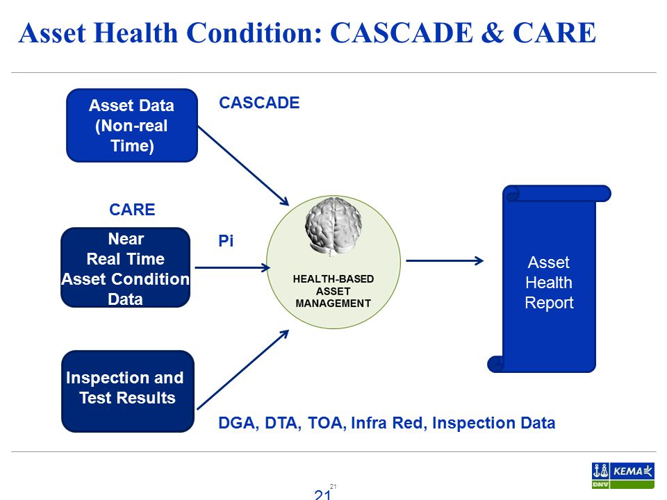 21 Asset Health Condition: CASCADE & CARE 21 Asset Data (Non-real Time) Near Real Time Asset Condition Data Inspection and Test Results Asset Health Report CASCADE Pi DGA, DTA, TOA, Infra Red, Inspection Data CARE