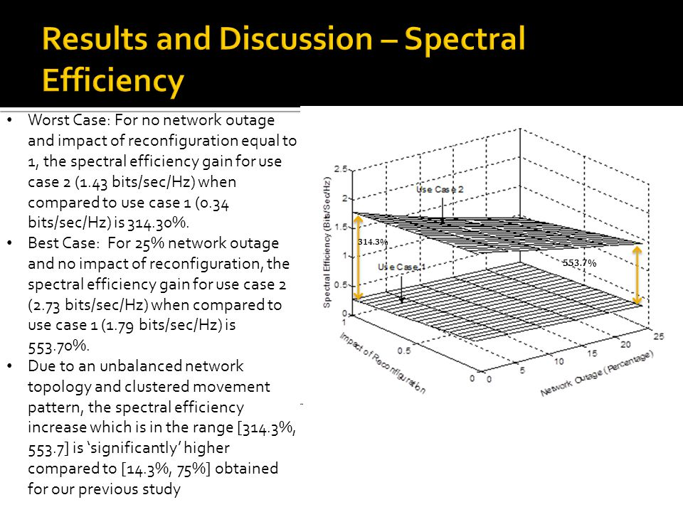 Worst Case: For no network outage and impact of reconfiguration equal to 1, the spectral efficiency gain for use case 2 (1.43 bits/sec/Hz) when compar