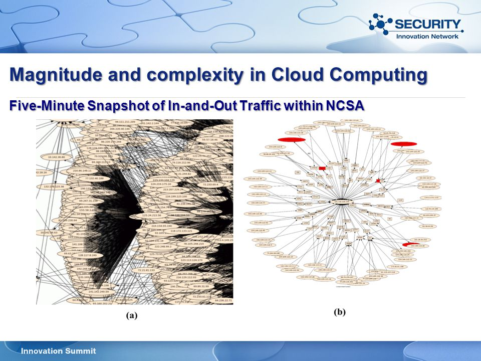 Magnitude and complexity in Cloud Computing Five-Minute Snapshot of In-and-Out Traffic within NCSA