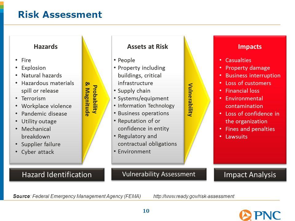 Risk Assessment 10 Source: Federal Emergency Management Agency (FEMA) http://www.ready.gov/risk-assessment