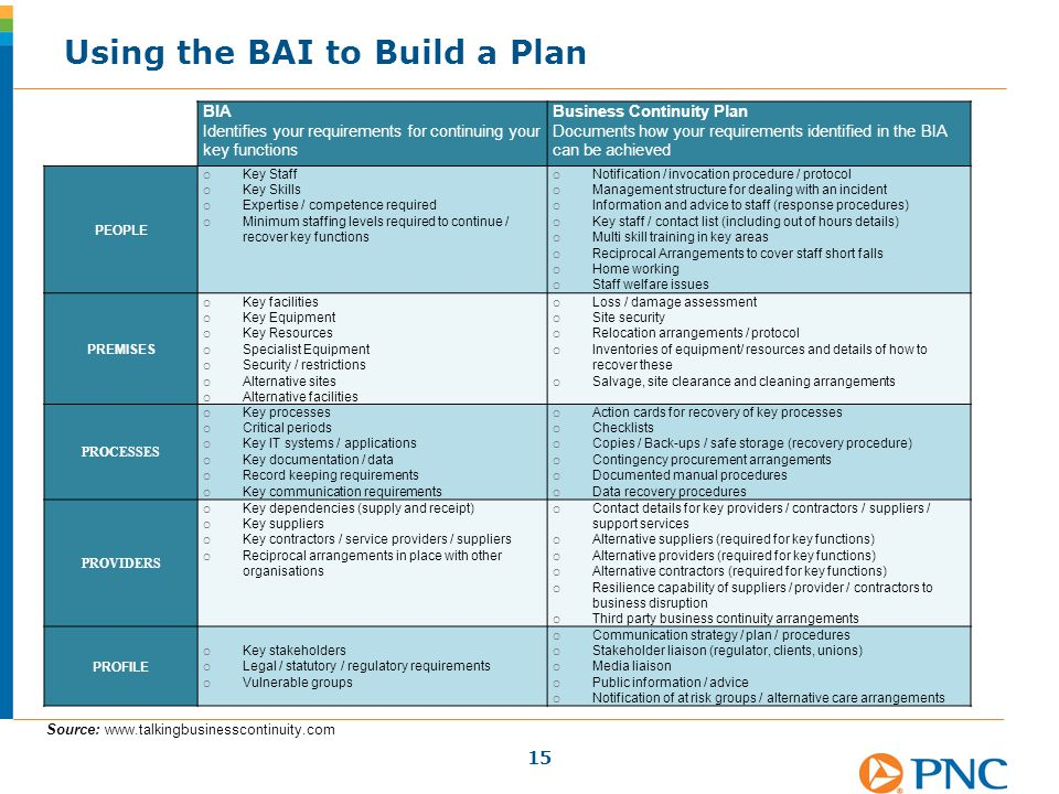 Using the BAI to Build a Plan 15 BIA Identifies your requirements for continuing your key functions Business Continuity Plan Documents how your requir