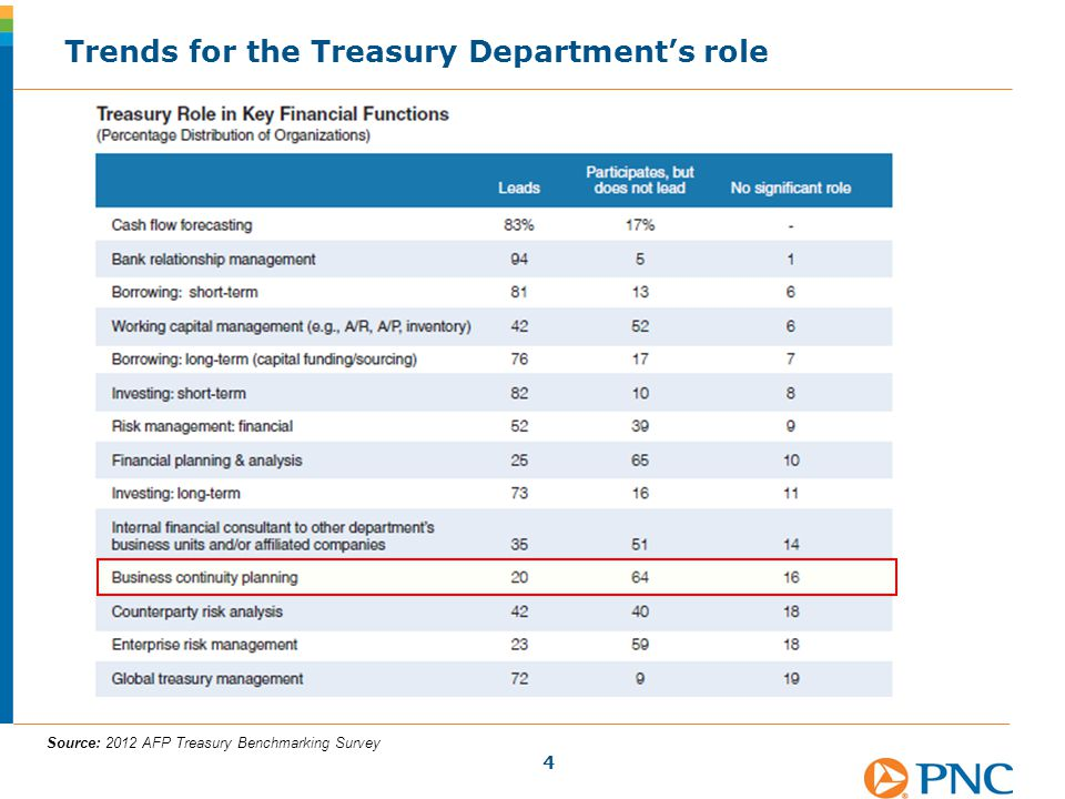 Trends for the Treasury Department's role 4 Source: 2012 AFP Treasury Benchmarking Survey