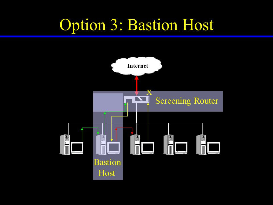 Option 3: Bastion Host Internet X Screened host Architecture Bastion Host Screening Router
