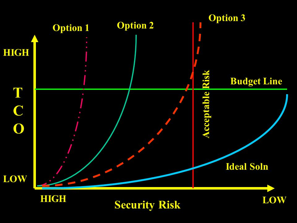 Security Risk LOW HIGH LOW HIGH Budget Line Acceptable Risk Option 1 Option 2 Option 3 TCOTCO Ideal Soln