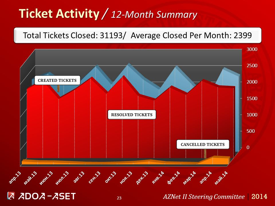 Ticket Activity / 12-Month Summary AZNet II Steering Committee | 2014 23 RESOLVED TICKETS CREATED TICKETS Total Tickets Closed: 31193/ Average Closed Per Month: 2399 CANCELLED TICKETS