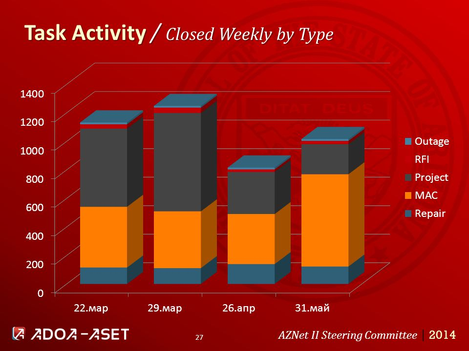 Task Activity / Closed Weekly by Type AZNet II Steering Committee | 2014 27