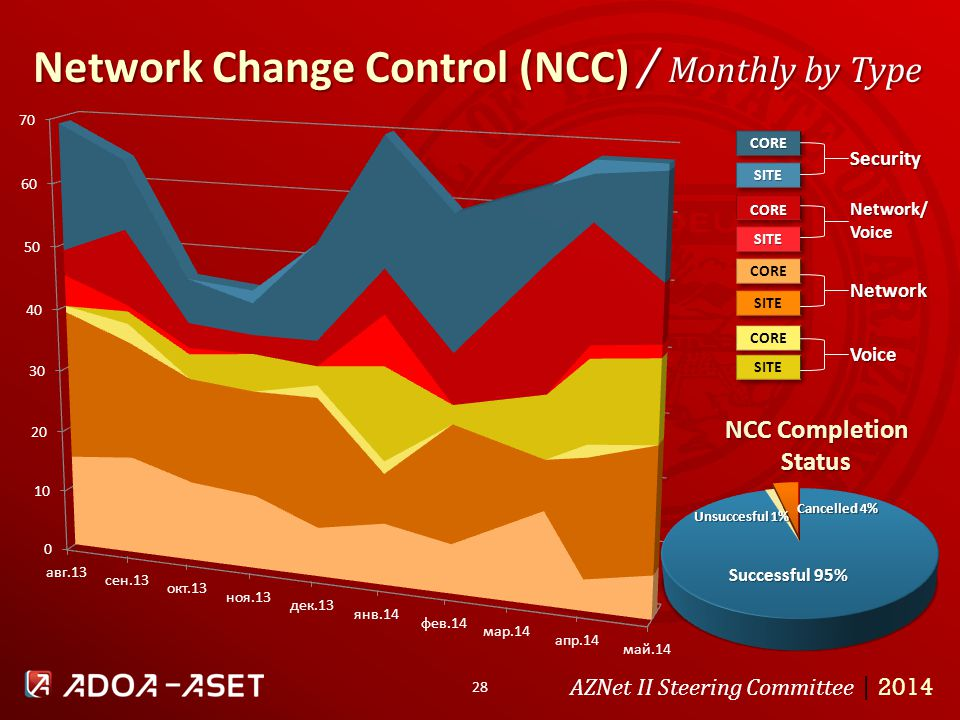 28 Network Change Control (NCC) / Monthly by Type AZNet II Steering Committee | 2014 NCC Completion StatusCORE SITE CORE SITE SITE Security Network/ Voice Network Voice CORE