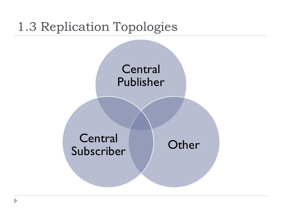 1.3 Replication Topologies Central Publisher Other Central Subscriber