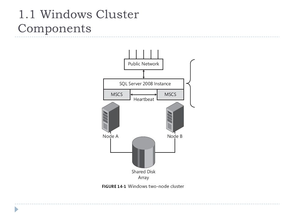 1.1 Windows Cluster Components