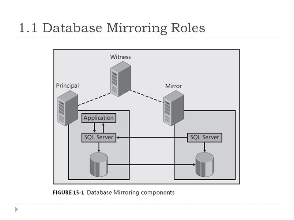 1.1 Database Mirroring Roles