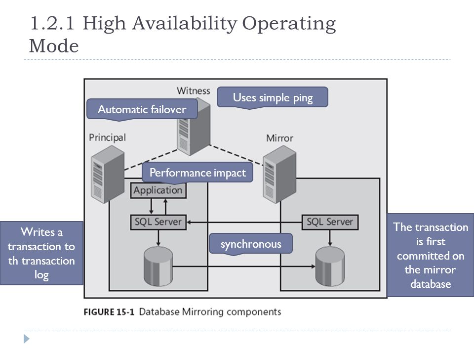 1.2.1 High Availability Operating Mode synchronous Automatic failover Writes a transaction to th transaction log The transaction is first committed on the mirror database Performance impact Uses simple ping