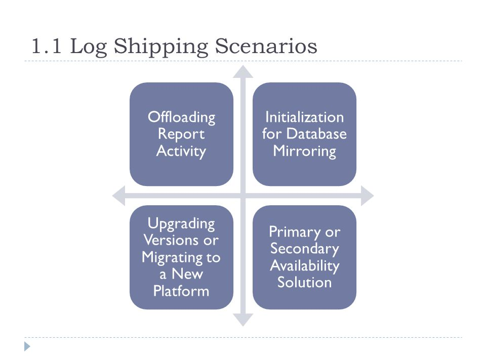 1.1 Log Shipping Scenarios Offloading Report Activity Initialization for Database Mirroring Upgrading Versions or Migrating to a New Platform Primary or Secondary Availability Solution