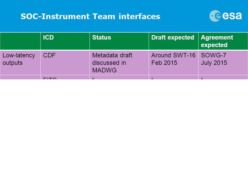 ESOC | Chris Watson | ESA/ESOC | Page 3 SOC-Instrument Team interfaces ICDStatusDraft expectedAgreement expected Low-latency outputs CDFMetadata draft discussed in MADWG Around SWT-16 Feb 2015 SOWG-7 July 2015 FITS Mission- planning IOR Instrument commanding Draft issued (without VSTP part) Done End Sept 2014 No SOWG comments received.