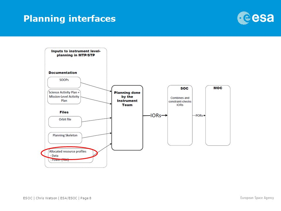 ESOC | Chris Watson | ESA/ESOC | Page 8 Planning interfaces