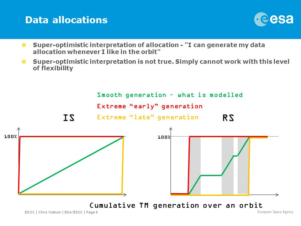 ESOC | Chris Watson | ESA/ESOC | Page 9 Data allocations Super-optimistic interpretation of allocation - I can generate my data allocation whenever I like in the orbit Super-optimistic interpretation is not true.