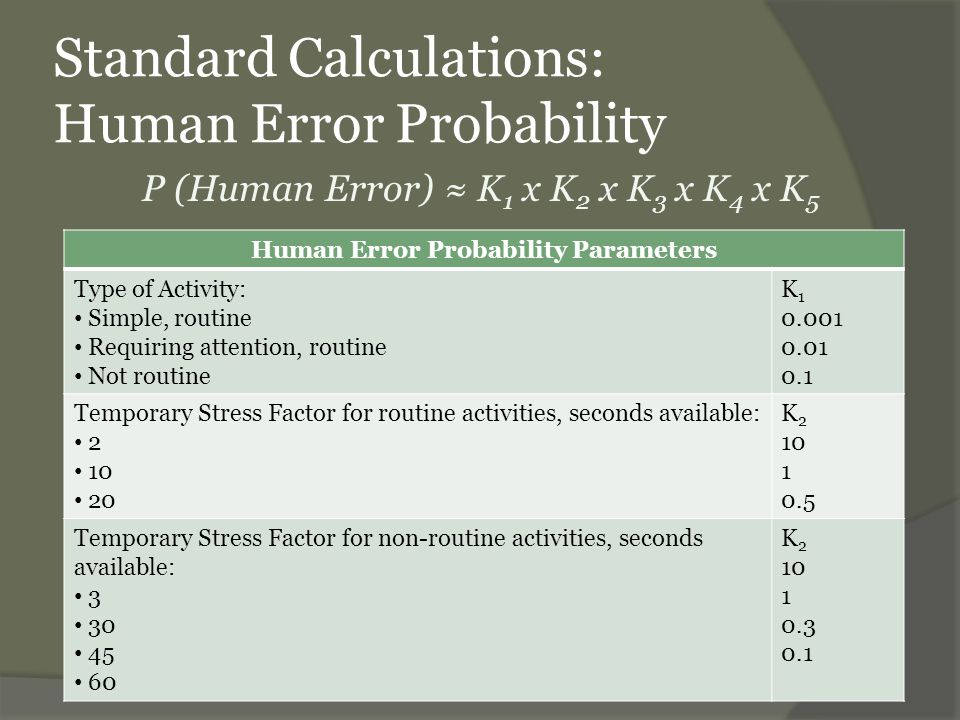 Standard Calculations: Human Error Probability Human Error Probability Parameters, continued Operator Qualifications: Carefully selected, expert, well-trained Average knowledge and training Little knowledge, poorly trained K 3 0.5 1 3 Activity Anxiety Factor: Situation of grave emergency Situation of potential emergency Normal situation K4321K4321 Activity Ergonomic Factor: Excellent microclimate, excellent interface with plant Good microclimate, good interface with plant Discrete microclimate, discrete interface with plant Discrete microclimate, poor interface with plant Worst microclimate, poor interface with plant K 5 0.1 1 3 7 10
