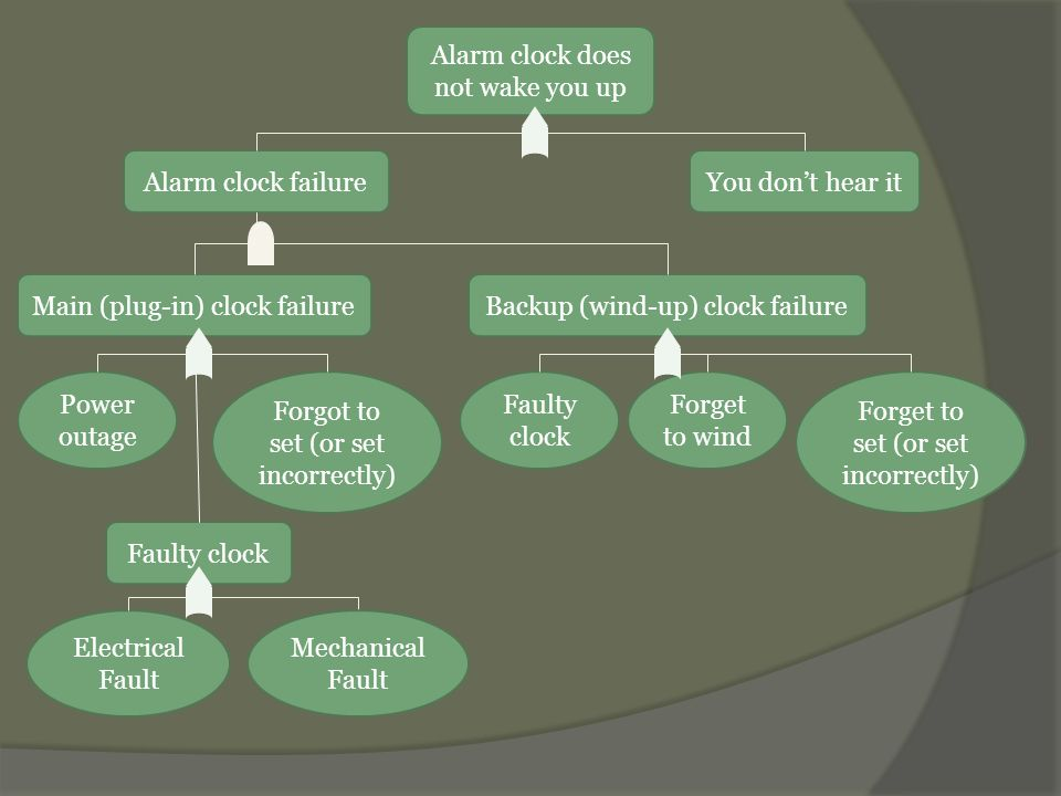 Alarm clock does not wake you up Alarm clock failure You don't hear it negligible Main (plug-in) clock failureBackup (wind-up) clock failure Faulty clock Power outage P = 0.012 Forgot to set (or set incorrectly) P = 0.008 Electrical Fault P = 0.0003 Faulty clock P = 0.0004 Forget to set (or set incorrectly) P = 0.008 Forget to wind P = 0.012 Mechanical Fault P = 0.0004