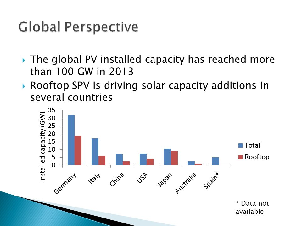  The global PV installed capacity has reached more than 100 GW in 2013  Rooftop SPV is driving solar capacity additions in several countries * Data