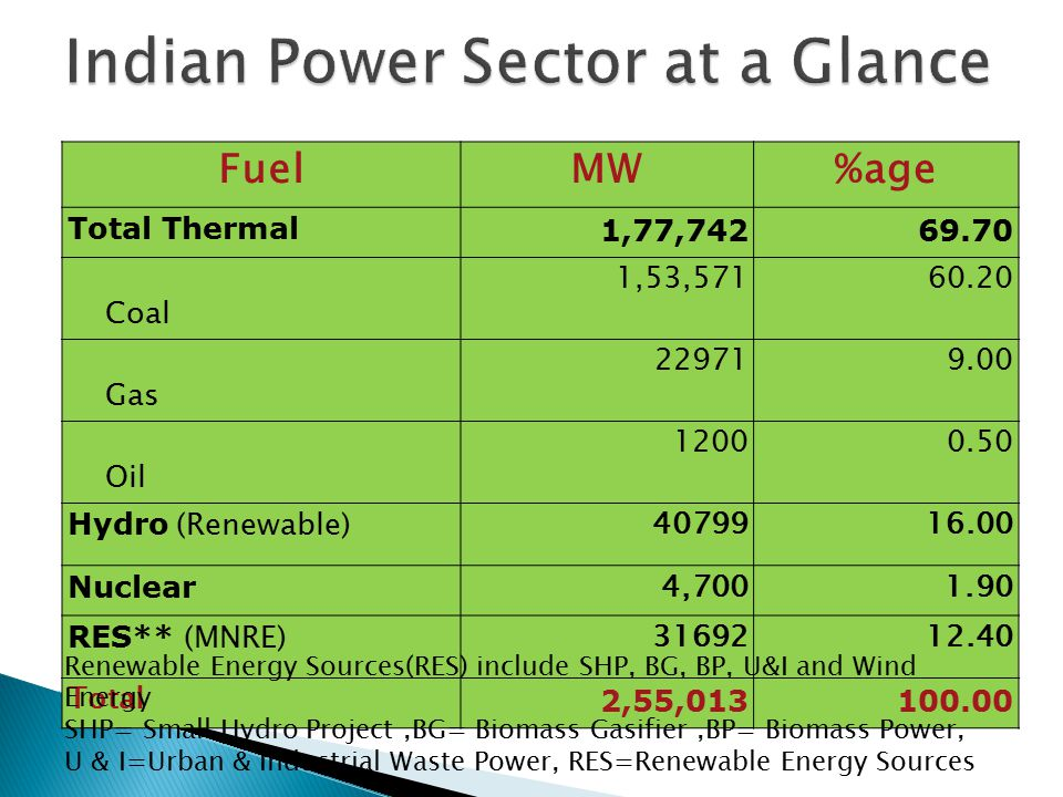  10,000 solar PV rooftops recently launched with 1.0 kWp each system of total 10 MW  At present only off grid system covered but Kerala has plans to launch 75,000 grid connected rooftops soon.