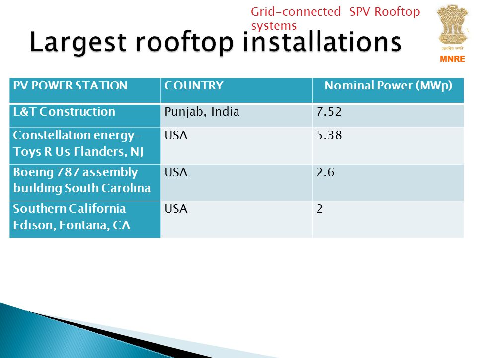 Grid-connected SPV Rooftop systems MNRE PV POWER STATIONCOUNTRYNominal Power (MWp) L&T ConstructionPunjab, India7.52 Constellation energy- Toys R Us F