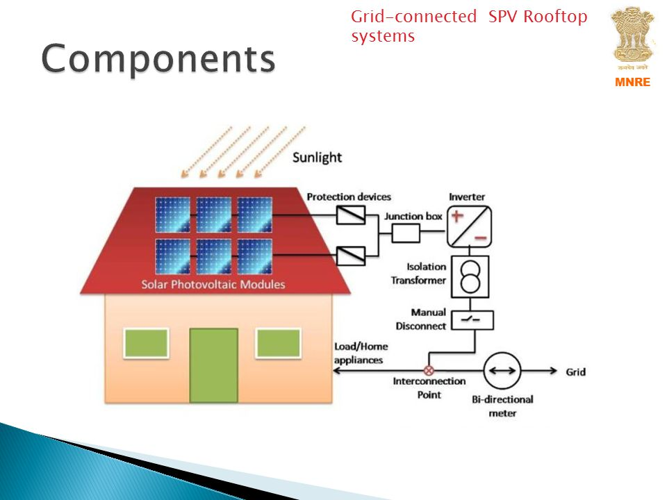 Type-I: Electricity from PV system - not directly supply to the loads It is a simple and most cost effective Rooftop Solar PV system which doesn't affect household grid connection and wiring.