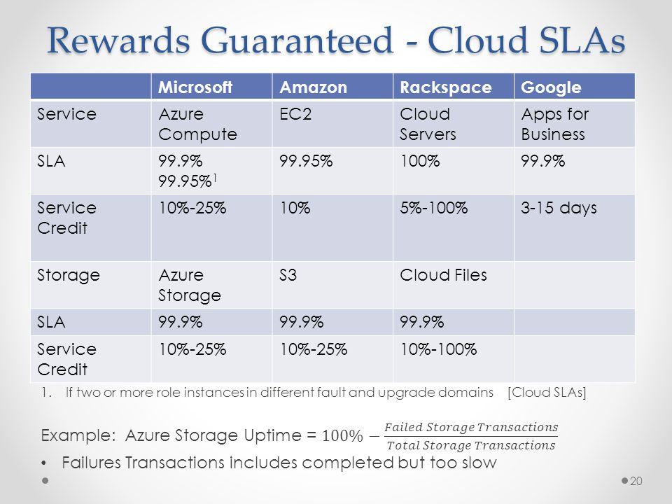 Rewards Guaranteed - Cloud SLAs MicrosoftAmazonRackspaceGoogle ServiceAzure Compute EC2Cloud Servers Apps for Business SLA99.9% 99.95% 1 99.95%100%99.9% Service Credit 10%-25%10%5%-100%3-15 days StorageAzure Storage S3Cloud Files SLA99.9% Service Credit 10%-25% 10%-100% 20