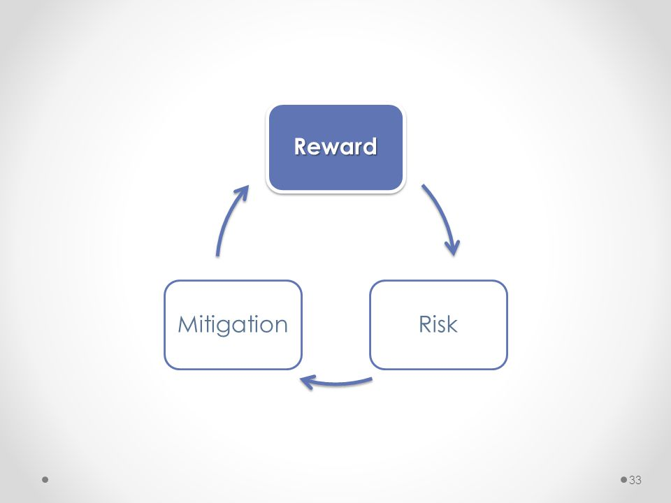 33 Reward RiskMitigation