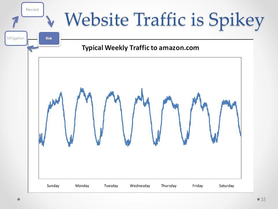 Website Traffic is Spikey 35 Reward Risk Mitigation