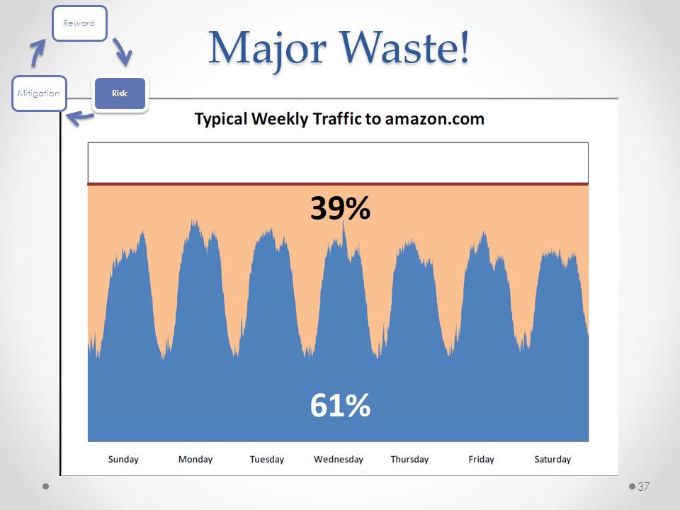 Major Waste! 37 Reward Risk Mitigation