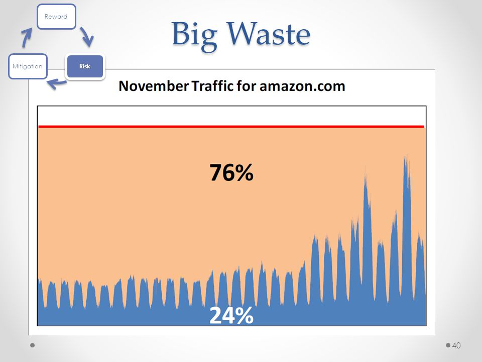 40 Big Waste Reward Risk Mitigation