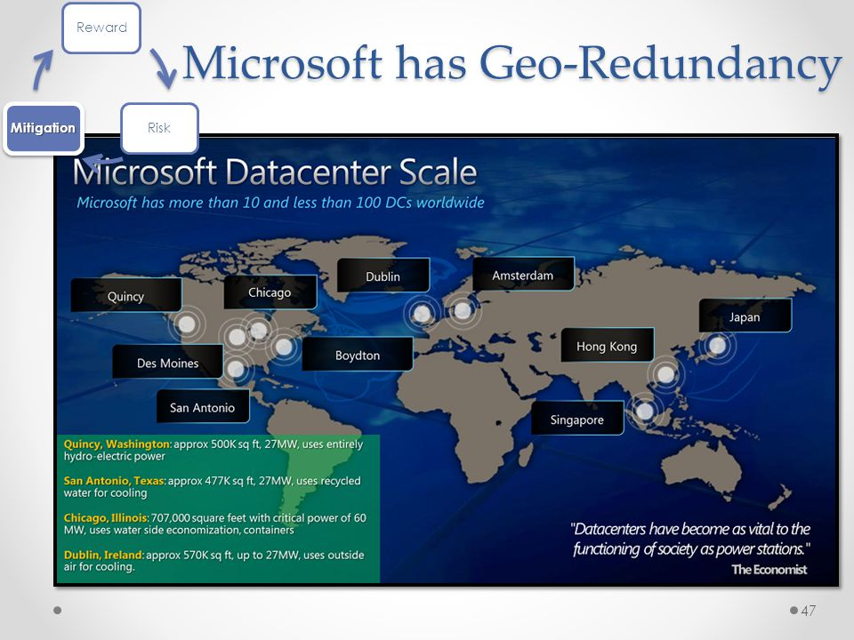 Microsoft has Geo-Redundancy 47 RewardRiskMitigation