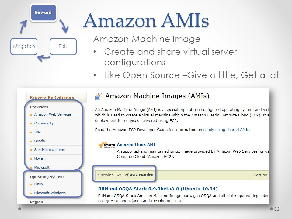 Amazon AMIs Amazon Machine Image Create and share virtual server configurations Like Open Source –Give a little, Get a lot 62 Reward RiskMitigation