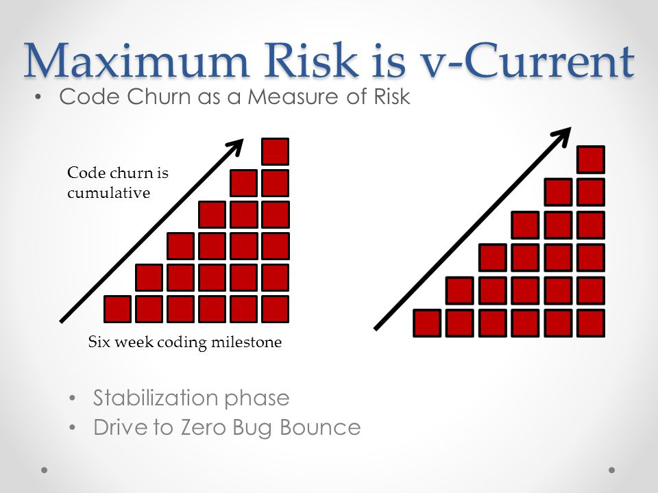 Maximum Risk is v-Current Code Churn as a Measure of Risk Six week coding milestone Code churn is cumulative Stabilization phase Drive to Zero Bug Bounce