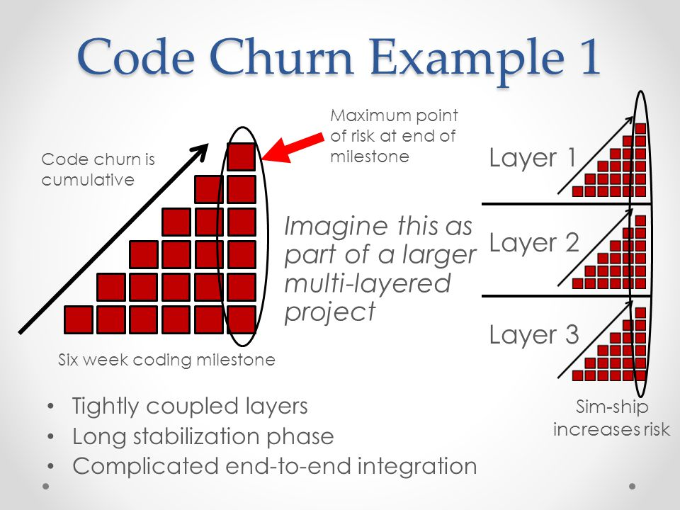 Six week coding milestone Code churn is cumulative Imagine this as part of a larger multi-layered project Layer 1 Layer 2 Layer 3 Tightly coupled layers Long stabilization phase Complicated end-to-end integration Sim-ship increases risk Code Churn Example 1 Maximum point of risk at end of milestone