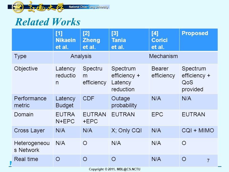 Copyright © 2011, MBL@CS.NCTU Issue Challenges of M2M over LTE –Different QoS requirements among devices –Resource allocation –Fairness among devices/users M2M Application with QoS requirements –To satisfy QoS criteria: Application specific QoS level –To scheduling resource depends on: QoS criteria Channel Quality (CQI) Other instant conditions User fairness –Optimizing Transfer Modulation & Coding Scheme (MCS) MIMO scheme (AMS - Adaptive MIMO Switching) Heterogeneous Network 8